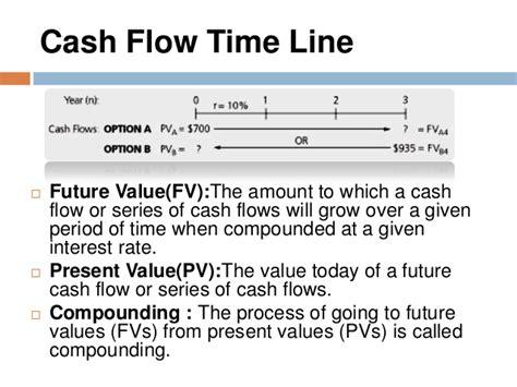 exle of cash flow timeline multiple uneven cashflow