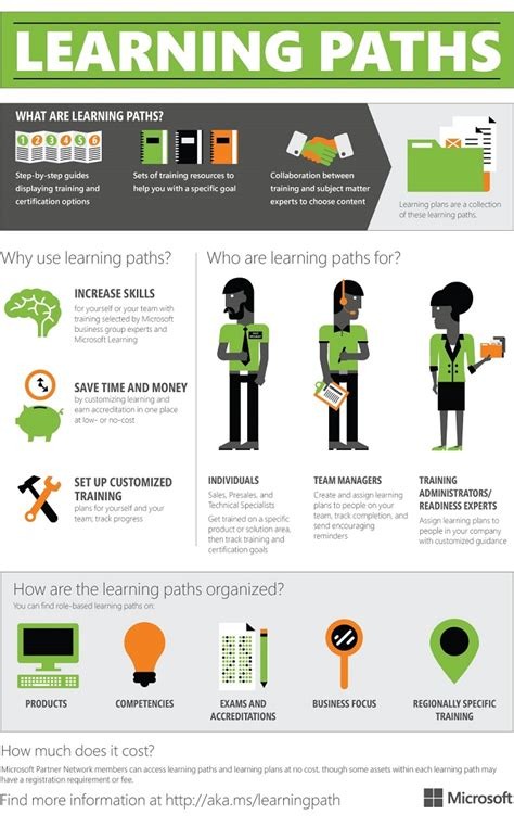 Do You Know About Partner Learning Paths Microsoft Partner Network Learning Path Template