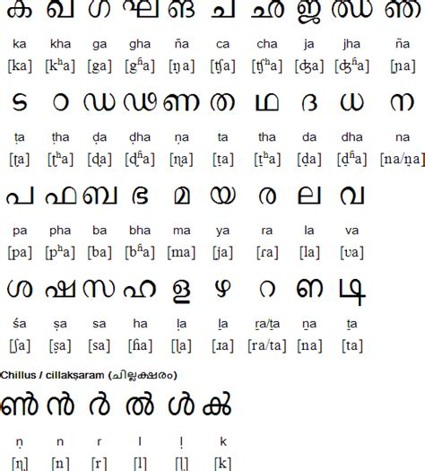 Malayalam Letter Writing malayalam alphabet pronunciation and language