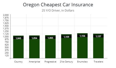Cheap Car Insurance 25 Year by Oregon Car Insurance Minimum Standards Autoinsuresavings Org