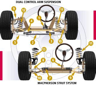 Suspension And Steering Service Mr Nobody Tires Gastonia Nc