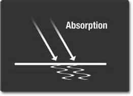Constructive destructive interference constructive interference