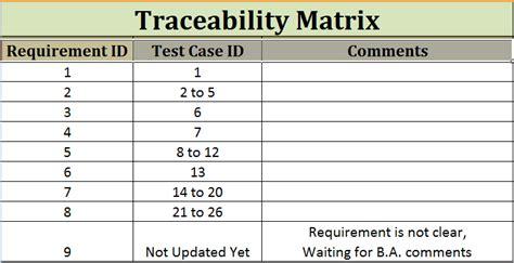 traceability matrix work for quality