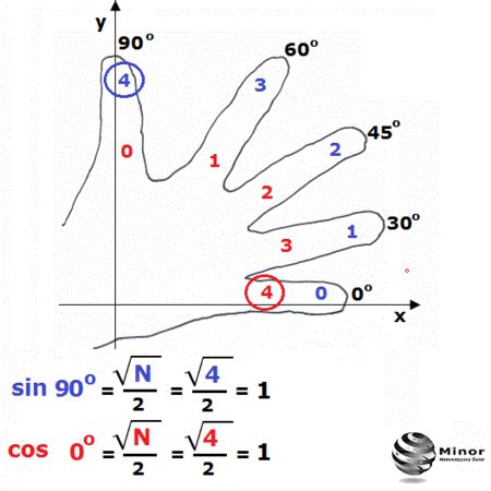 imagenes de razones matematicas para recordar el valor de algunas razones trigonom 233 tricas