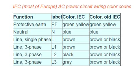 ac wiring line neutral ground wiring diagram ccmanual