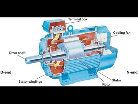 induction motor how to make induction motor tutorial induction motor