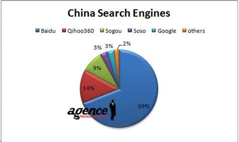 Search China The Homepage Of Baidu Search Engine In The Free Engine Image For User Manual
