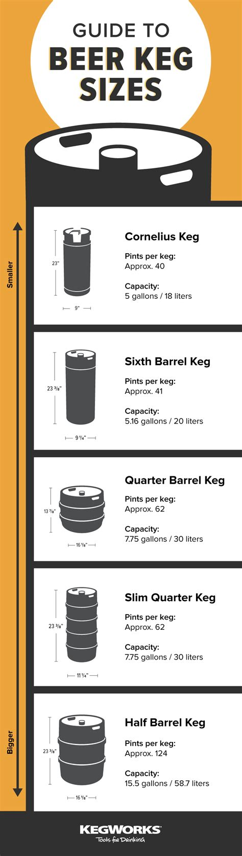 how many beers in a keg of coors light guide to keg sizes how many beers in a keg purpose