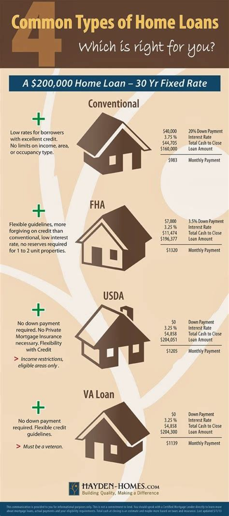 fha rural housing loan 17 best ideas about fha loan on pinterest mortgage tips home buying process and