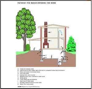 How Many Protons Does Radon Radon Water Effects Environmental Epa Soil Human
