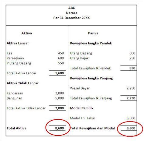 cara membuat neraca balance sedikit tentang neraca balance sheet abu maisan