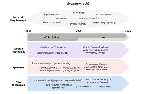 Research Paper On 5g Wireless Technology by Research Paper 4g Technology