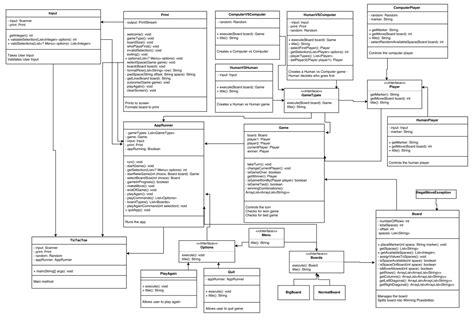 java uml diagram java tic tac toe uml diagram dan pelensky medium