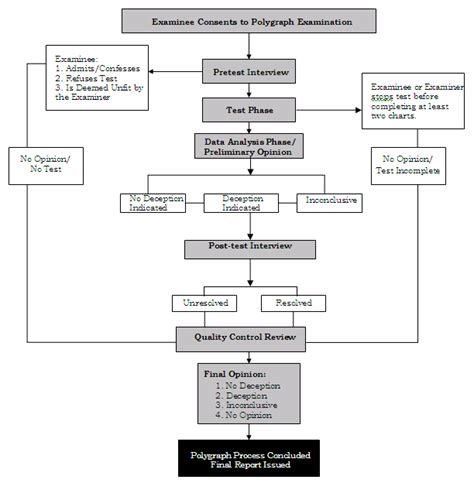 constitutional flowchart oig evaluation and inspections report i 2006 008