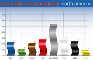most common car color with stats most popular car colors catsynth