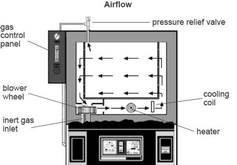 Inert Gas Blue M Inert Gas Oven