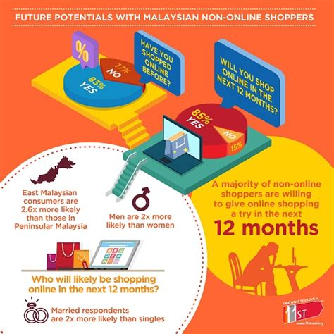 Top Mba In Malaysia by Insights And Trends Of E Commerce In Malaysia Market