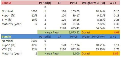 Portofolio Dgn Excel nbs files bond portofolio management menggunakan solver add ins ms excel 2007