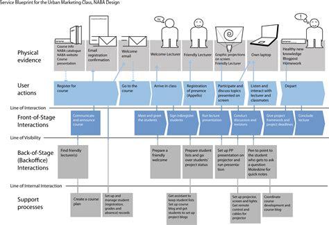 google design blueprints pinterest the world s catalog of ideas
