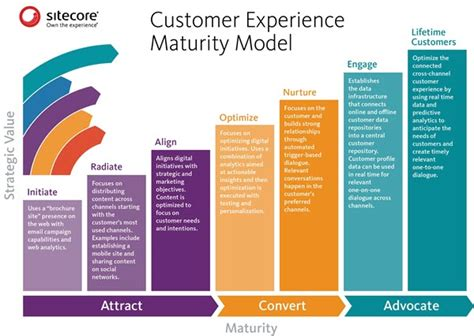 customer experience vs customer engagement a the customer engagement mindset a wake up call for 85 of