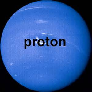 Que Es Un Proton Quimicamente Modelo 225 Tomo De Hidr 243 Geno A Escala