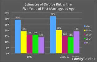 want to avoid divorce wait to get married but not too