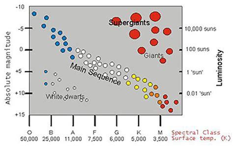 the hertzsprung diagram classifies by which four properties cycle special characteristics of the