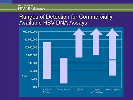 commercially available resistors highlights from the summit on hbv resistance
