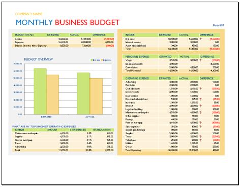 business monthly budget template monthly business budget template budget templates