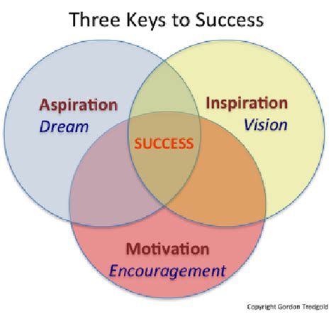 diagram inspiration related keywords suggestions for motivation inspiration