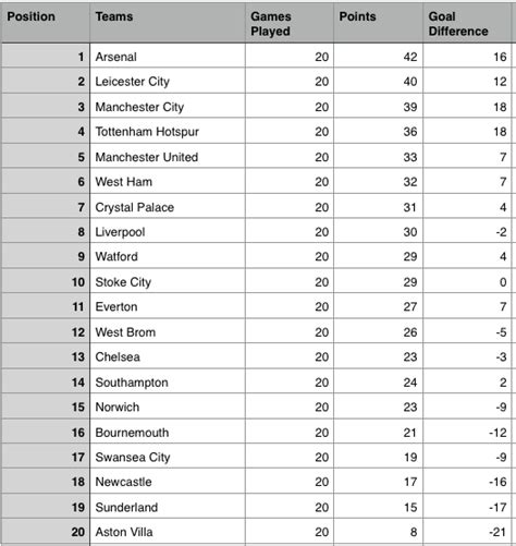 epl table fixtures results and top scorer epl results week 20 scores updated premier league table