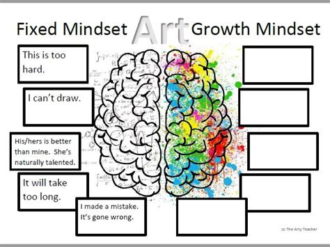 Growth Mindset In Art Education Teach Drawing By Theartyteacher Teaching Resources Tes Growth Mindset Template