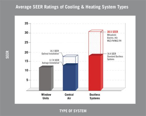comfort control heating and cooling slash energy costs boost comfort control with industry s