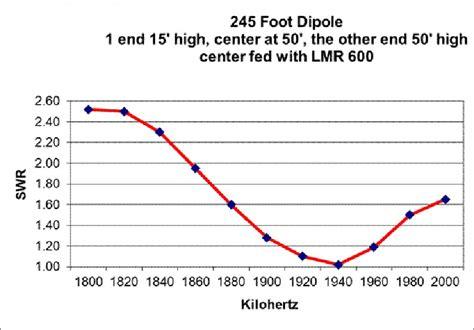 160 sq meters to feet w2dtc flex radio station equipment