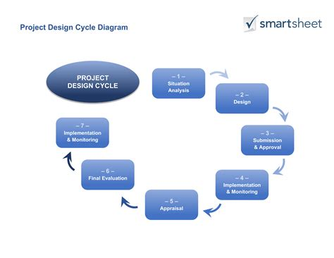 project design template guide for creating a project design smartsheet