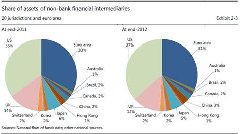origine delle banche cresce il sistema bancario ombra nel 2012 arriva a 71mila
