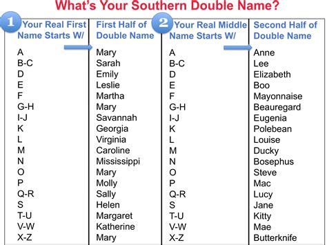 southern names southern name what 180 s your name