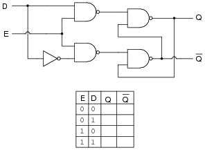D Latch Table by Latch Circuits Digital Circuits Worksheets