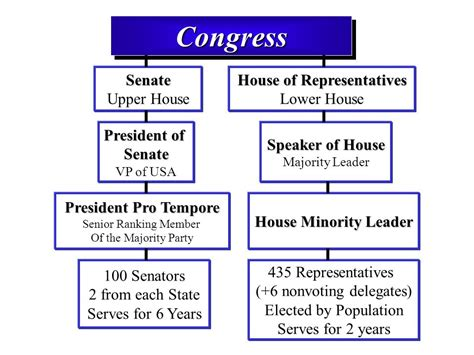 what is the house of representatives how many representatives are in the house of representatives 28 images this week