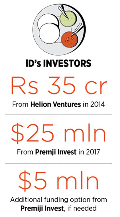 id food forbes india magazine print