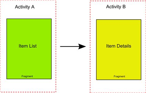 android fragment lifecycle android fragment lifecycle screen support