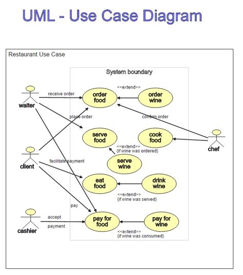 create a dynamic use case diagram dragon1