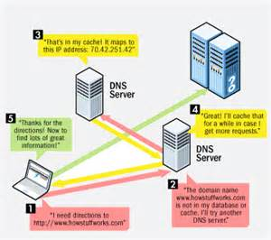Dns by Cyber Secret Malaysia Dns Server List