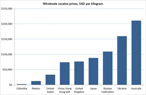how much do rugs cost the true cost of cocaine