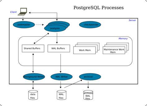 Postgresql Rename Table by File Postgresql Processes 1 Png Wikimedia Commons