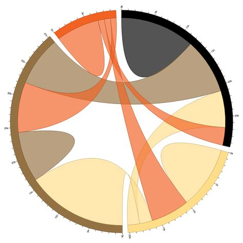 circular layout d3 js github d3 d3 chord visualizations relationships or