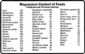 magnificent magnesium for good health indian weight loss blog