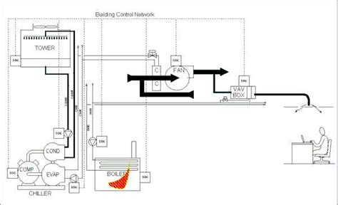 consider a fan located in a square duct automatedbuildings com article the quot comfort industry