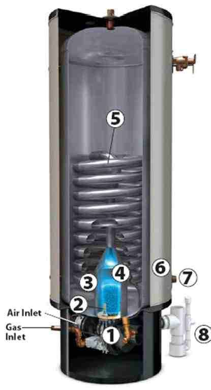 Which Gas Water Heater Is The Best - the best gas water heater review