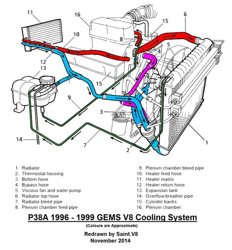 land rover engine cooling diagram wiring diagram schemes